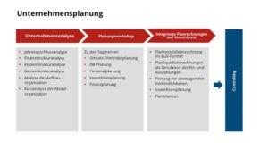 Unternehmensplanung im Mittelstand